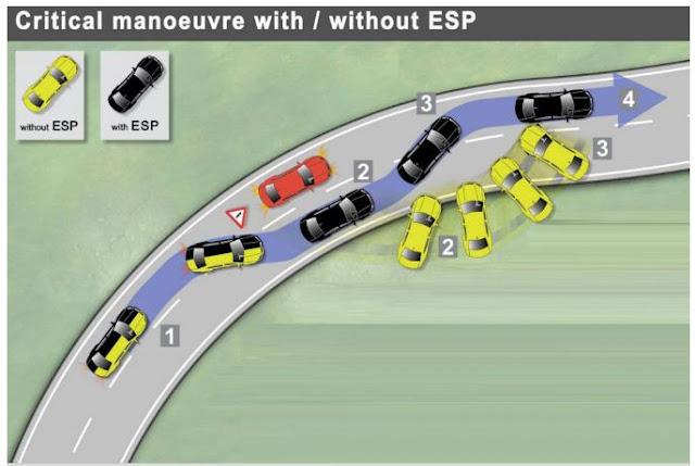 perbedaan kendaraan yang menggunakan teknologi ESP/ESC