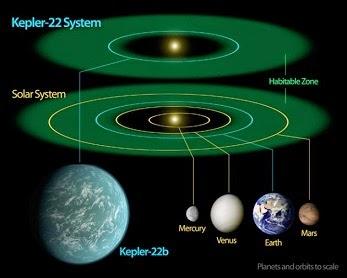 352da2c0 b611 11e4 9e3e c9c66d5e9638 Comparativa entre el sistema Kepler 22 y nu - Ecuaciones para detectar vida en nuestra galaxia