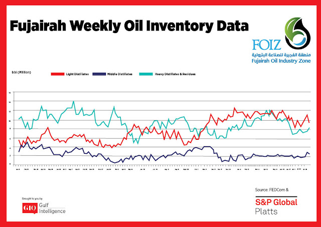 Chart Attribute: Fujairah Weekly Oil Inventory Data (Jan 9, 2017 - Aug 19, 2019) / Source: The Gulf Intelligence