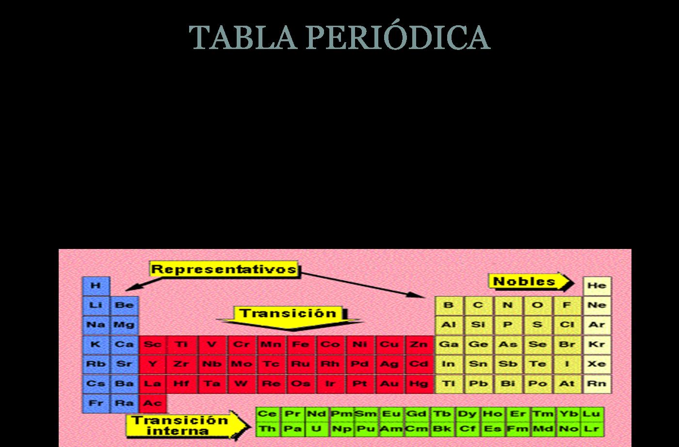 excellent conociendo la tabla peridica with metales de transicion interna