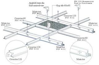 Jenis Baja Ringan Untuk Rangka Plafon Rumah Minimalis