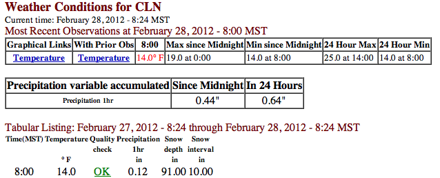 Wasatch Weather Weenies: February 2012