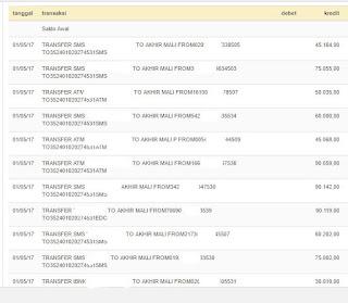 Kode Unik Transfer Daftar CUG Telkomsel