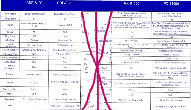 Casio CDP-S100, CDP-S350, PX-S1000, PX-S3000 comparison chart