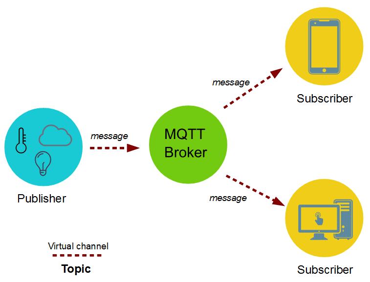 How to send Sensor( Ultrasonic) data to MQTT Cloud Server