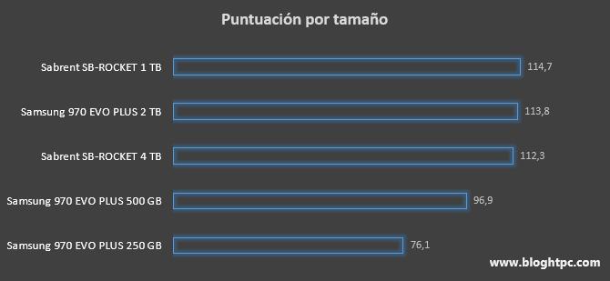 MEJOR DISCO SSD NVMe POR TAMAÑO