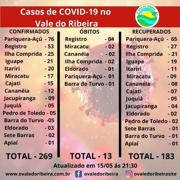 Vale do Ribeira soma 269 casos positivos, 183 recuperados e 13 mortes do Coronavírus - Covid-19