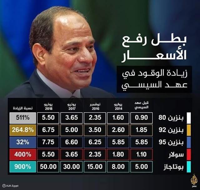 انفوجراف السيسي بطل رفع الاسعار