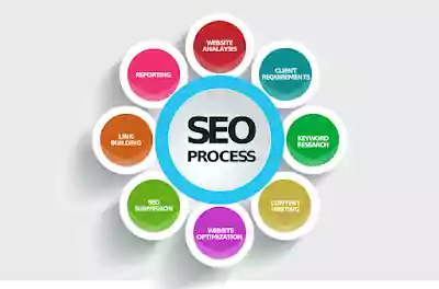 How Does Make Better Search Engine Optimization
