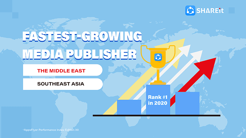 SHAREit takes top spot as fastest-growing media publishers in SEA and Middle East for H2 2020