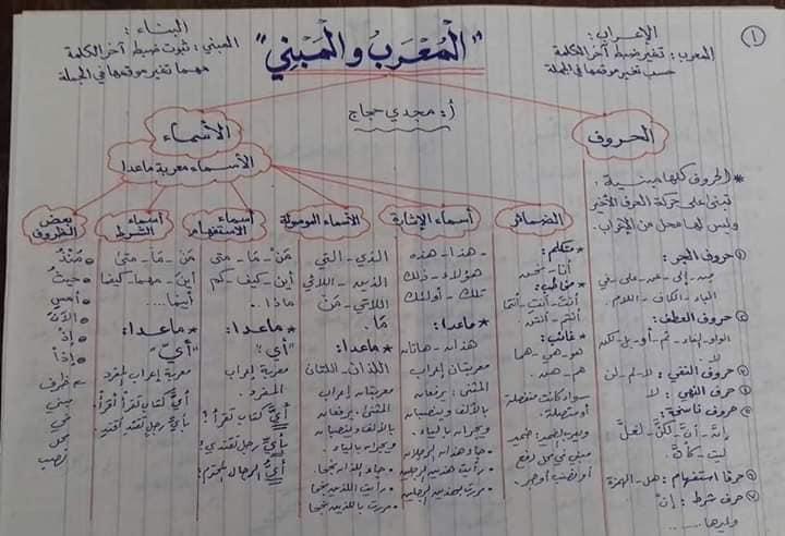 قواعد اللغه العربيه كاملة بالمختصر من ابتدائى لثانويه عامه أ/ مجدي حجاج 1