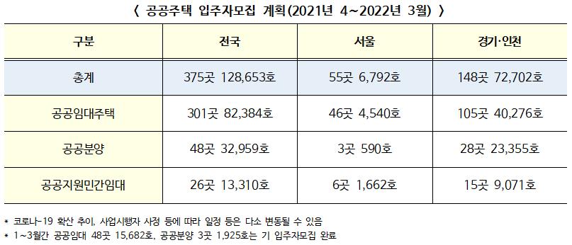 내년 3월까지 서울(6,792호) 등 전국 375곳 128,653호 입주자 모집