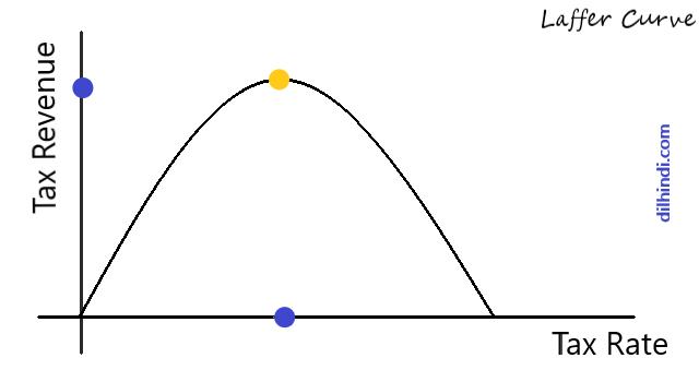 laffer curve upsc explained