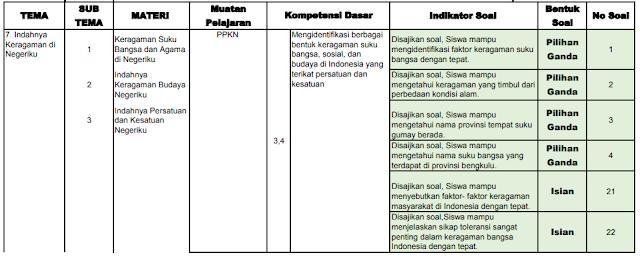 Kisi-kisi PAS Kelas 4 SD/MI: Tema 7