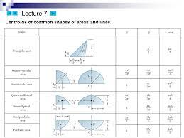 PDF: Centroids Of Common Shapes