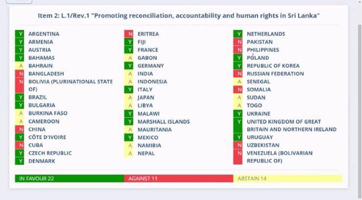 Result of the resolution against Srilanka for promoting reconciliation, accountability and human rights