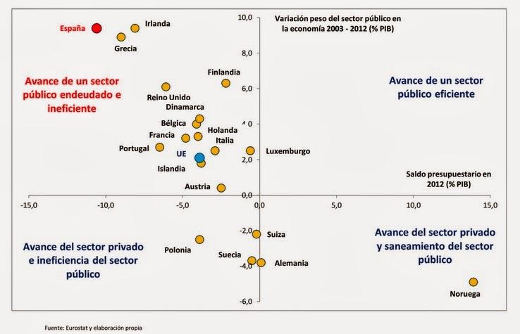 Deuda pública y países