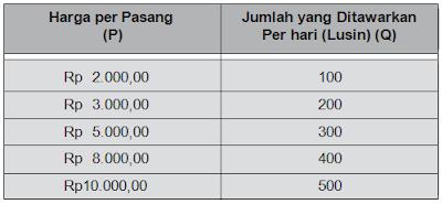 data penawaran