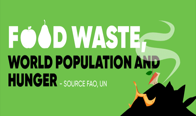 Food Waste, World Population and Hunger