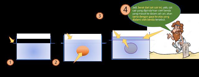 Penjelasan Hukum Archimedes-edufisika