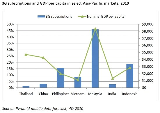 State of Digital Ecosystem in Thailand: Mobile vs Internet