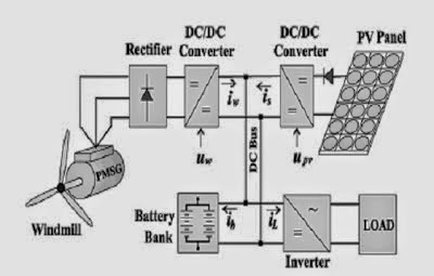 Electrical Rating Codes Civil Code Wiring Diagram ~ Odicis