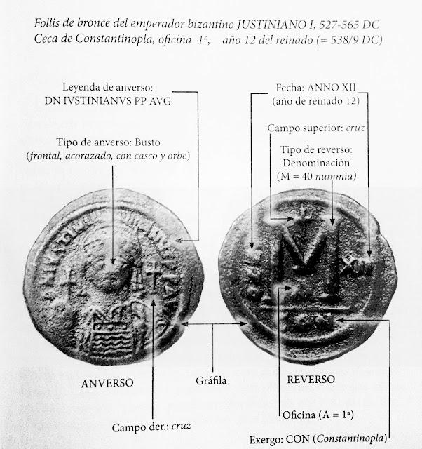 Partes de una moneda