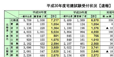 平成30年度-宅建試験受付状況-速報