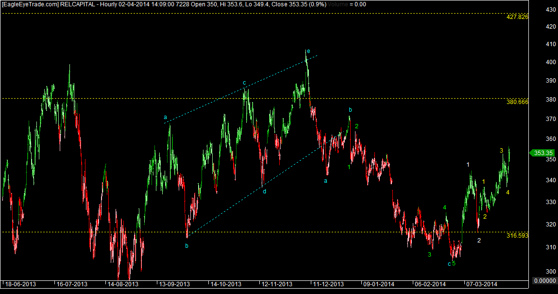 Reliance capital Target