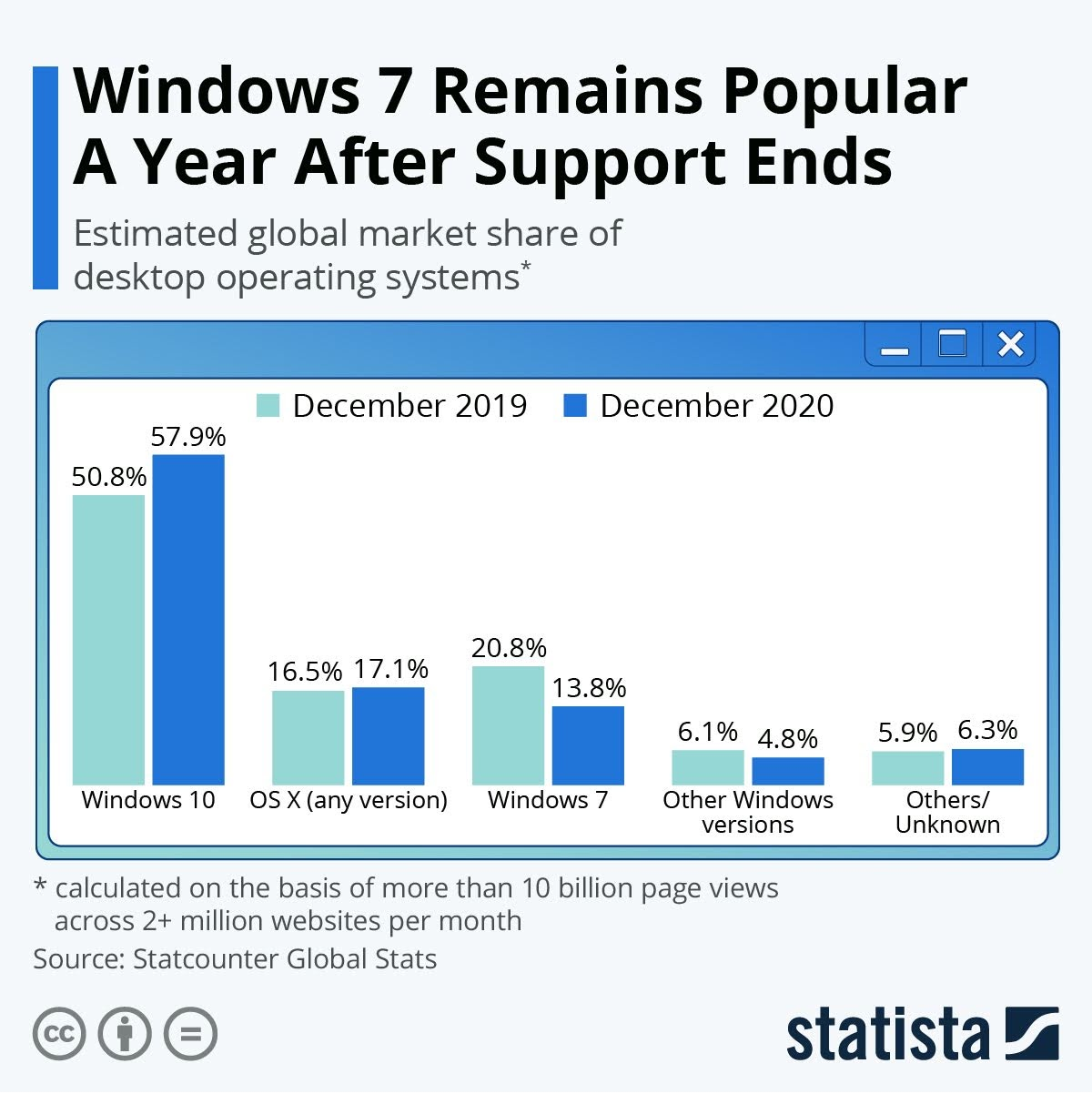 windows-7-remains-popular-a-year-after-support-ends-infographic