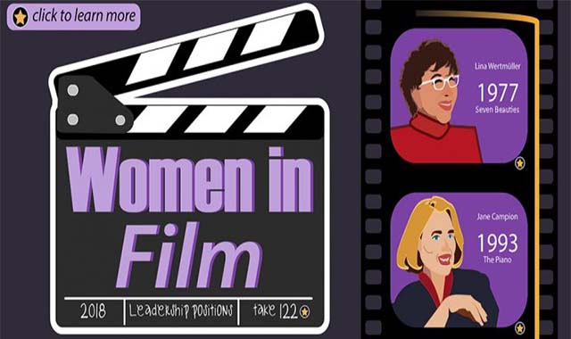 Four percent challenge' addresses reel gender disparity in Hollywood #infographic