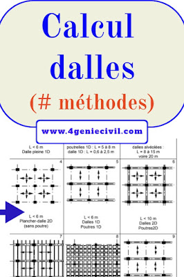 Calcul des dalles et types des dalles en génie civil
