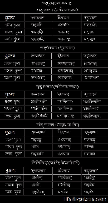 भक्ष् धातु के रूप संस्कृत में – Bhaksh Dhatu Roop In Sanskrit