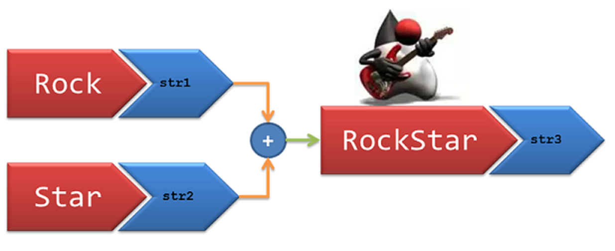 4 ways to concatenate Strings in Java - Best Performance