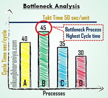Bottleneck Analysis Top Lean Tool
