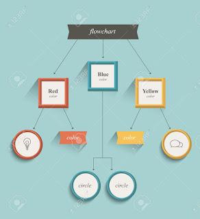Pengertian Flowchart dan Simbol Flowchart