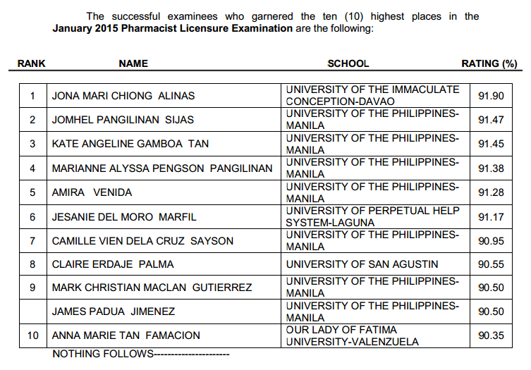 UIC Davao grad tops Pharmacist board exam January 2015