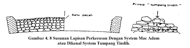 Jalan Sistem Mac Adam