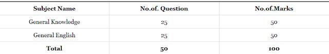 Exam Pattern for ARO: