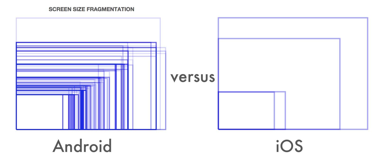 Android Design] ทำไมแอนดรอยด์ต้องใช้หน่วย DP? ~ Sleeping For Less