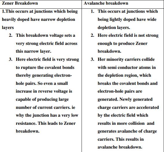 Basics Of Electronics and Communication Engineering