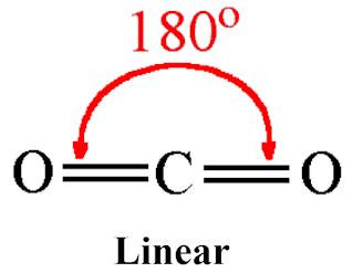 CO2 bond angle