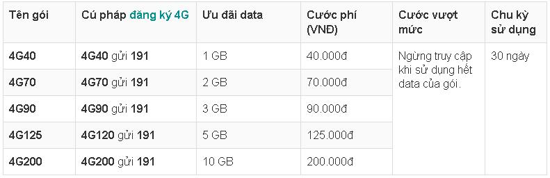 Lưu ý: Để sử dụng hiệu quả lượng data miễn phí khách hàng cần kiểm tra lưu  lượng 4G Viettel thường xuyên bằng cách soạn: KTTK gửi 191 để kiểm soát và  ...