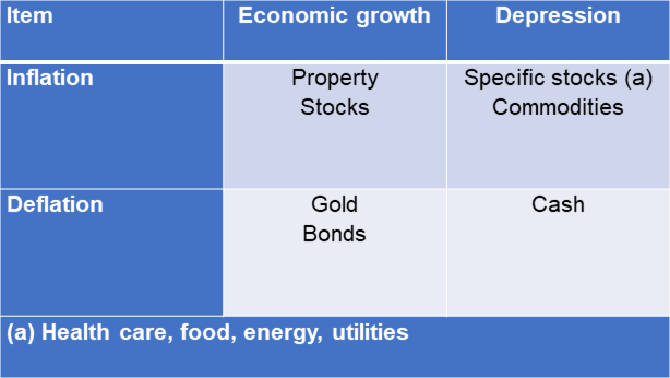 Assets that perform well under different economic scenarios