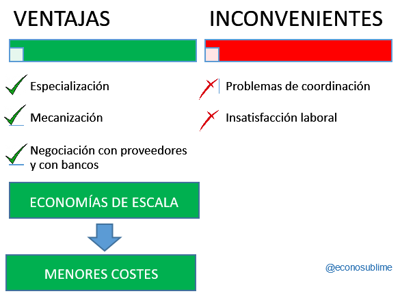 ventajas e inconvenientes economías de escala crecimiento empresa dimensión