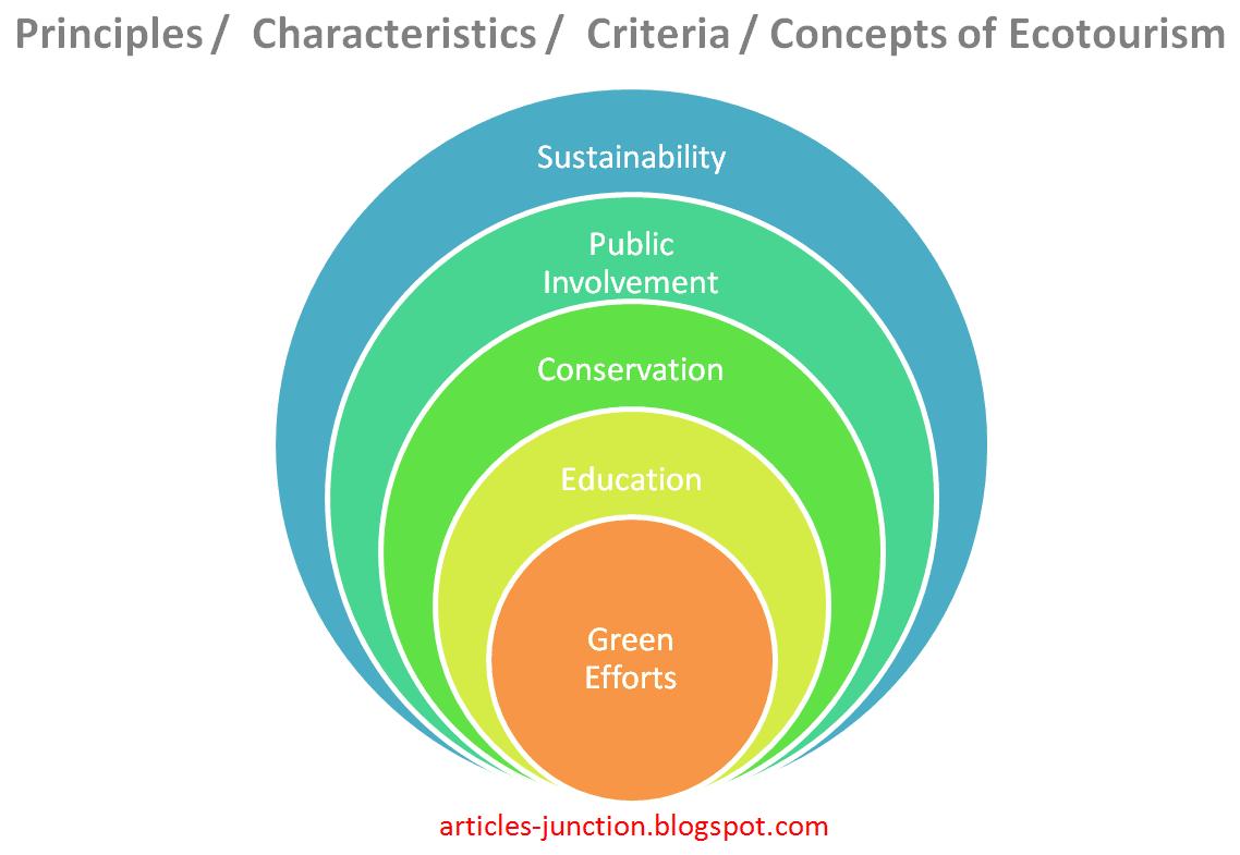 Principles, Characteristics, Criteria, Concepts of Ecotourism