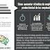 Cómo aumentar el Índice de Empleo y la Productividad de los Empleados