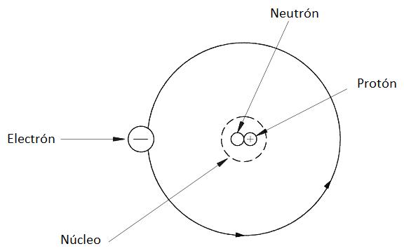Partes del atomo