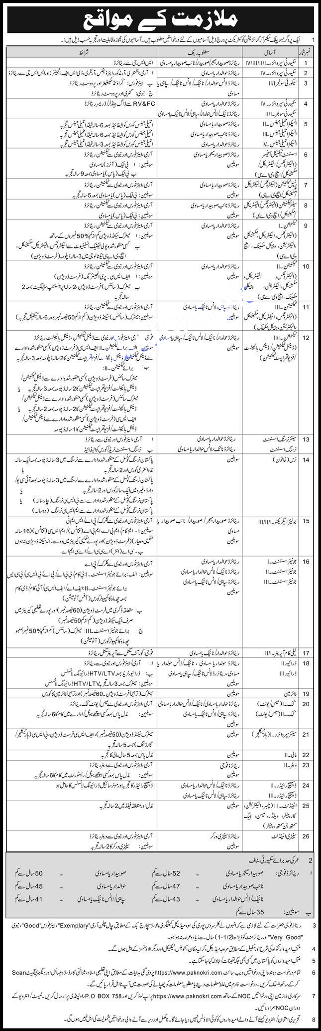 Latest Intelligence Bureau Pakistan Jobs 2021 Advertisement