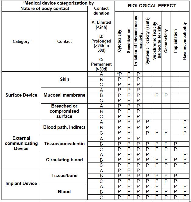 dental materials test 1 biocompatibility Flashcards - Quizlet